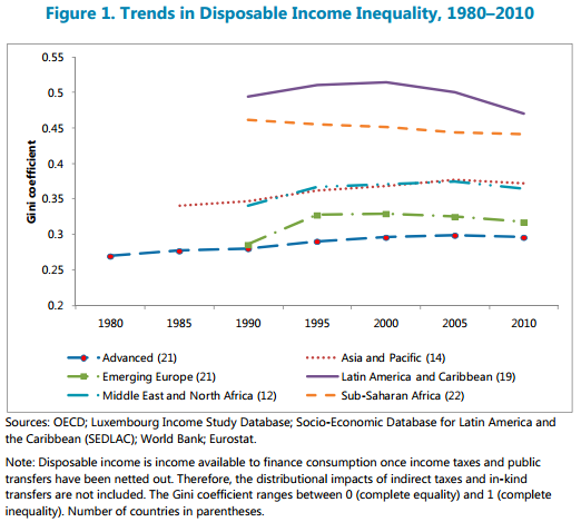 IMF Disposable Income Inequality