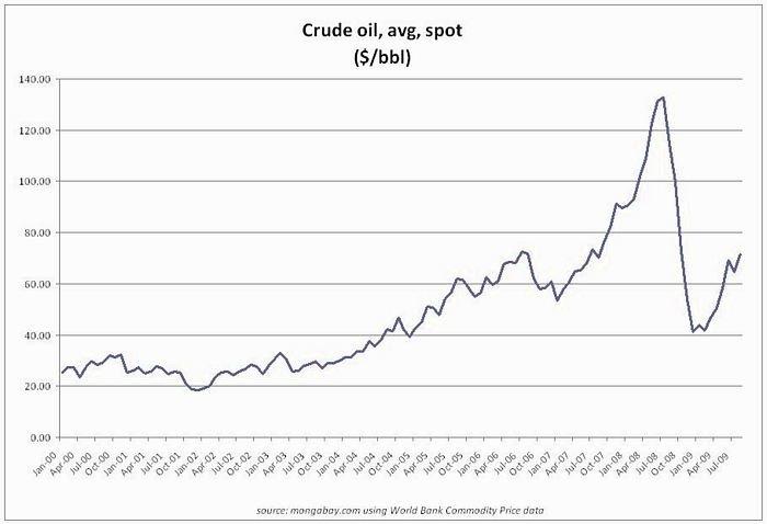 oil_10_yrs